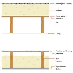PIR Foam Roofing Insulation
